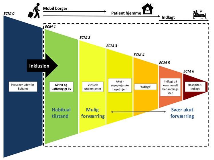 ECM-modellen