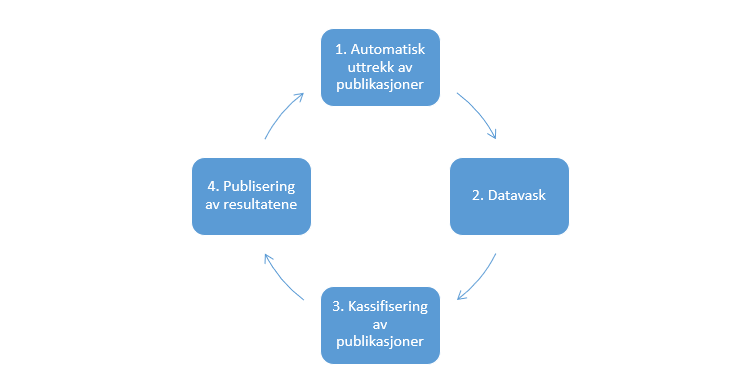 Automatisk monitorering av e-helse-publikasjoner